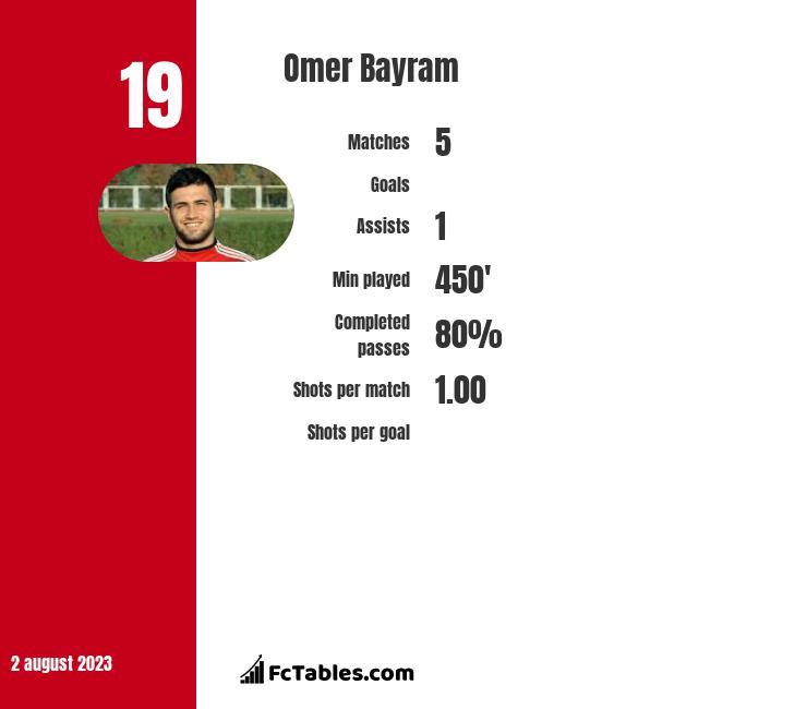 Omer Bayram infographic