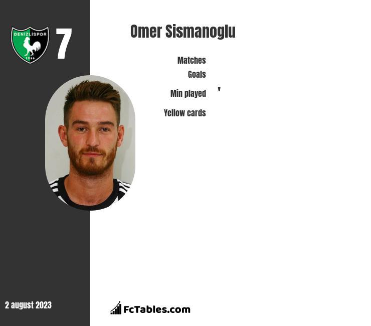 Omer Sismanoglu infographic
