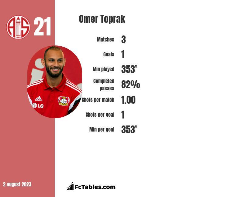 Omer Toprak infographic statistics for Borussia Dortmund