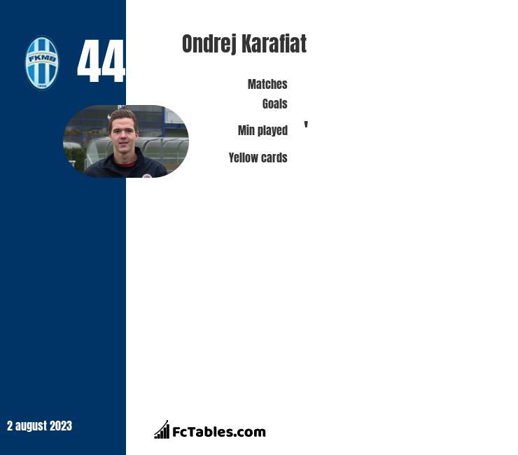 Ondrej Karafiat infographic