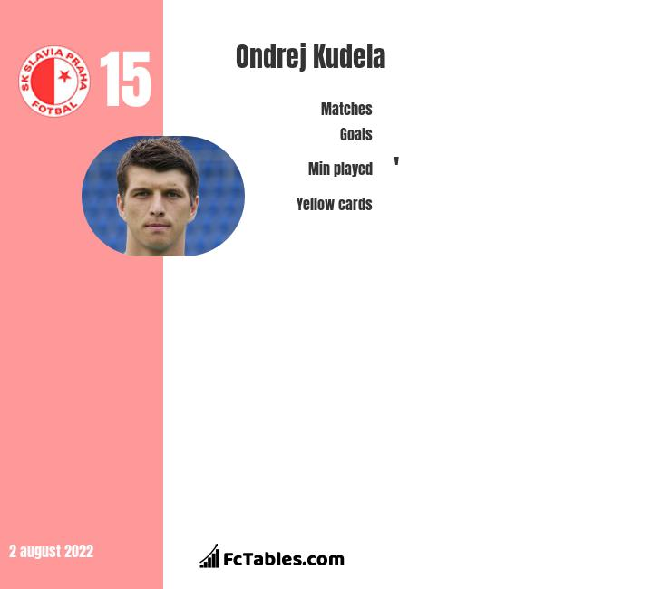 Ondrej Kudela infographic statistics for Slavia Prague