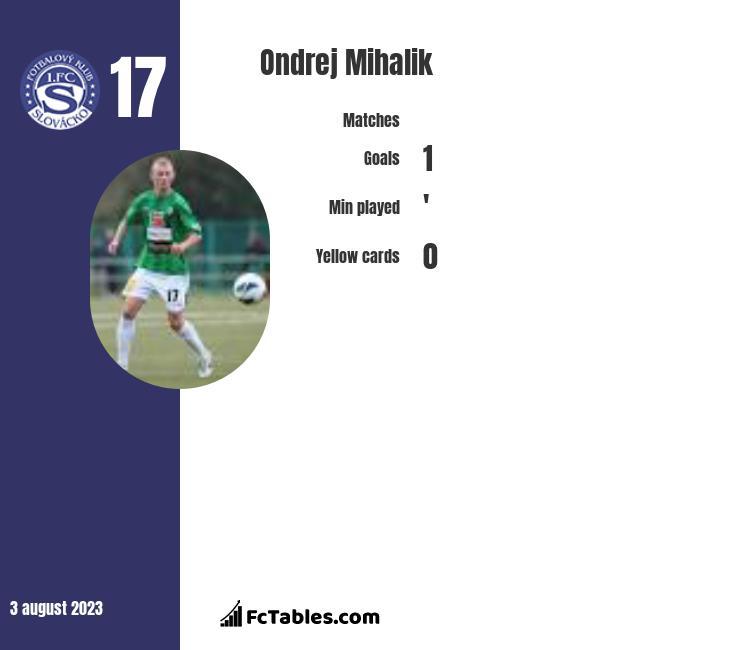 Ondrej Mihalik infographic