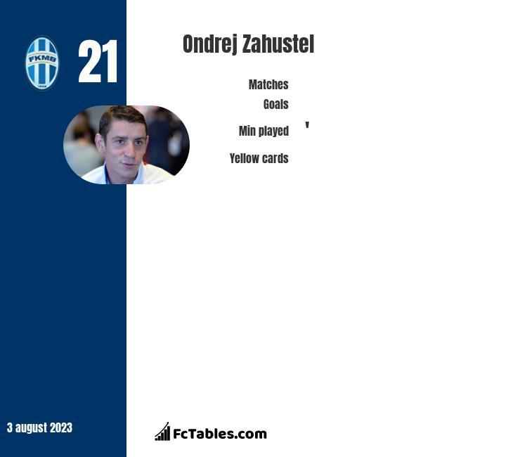 Ondrej Zahustel infographic