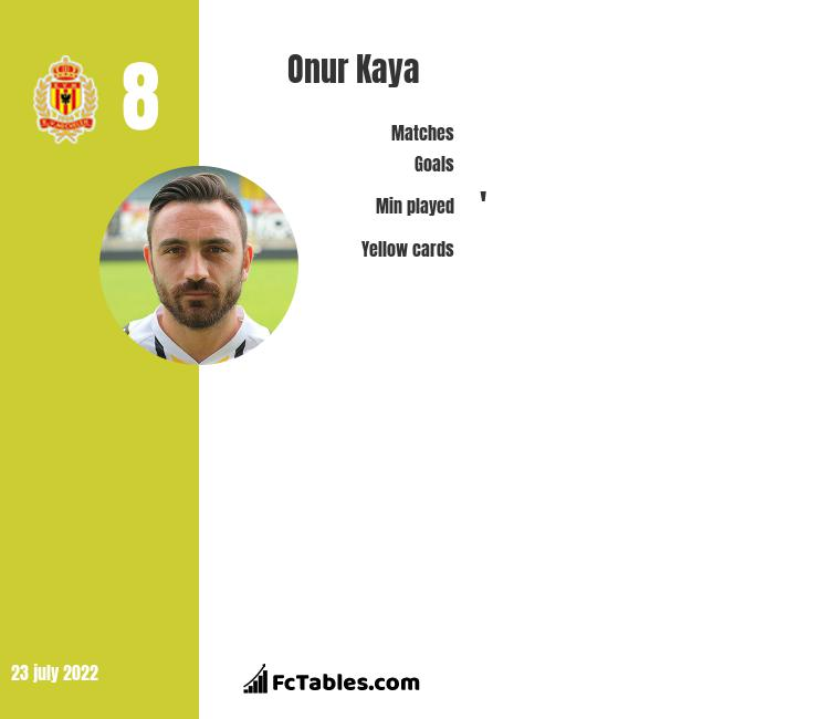 Onur Kaya infographic statistics for KV Mechelen