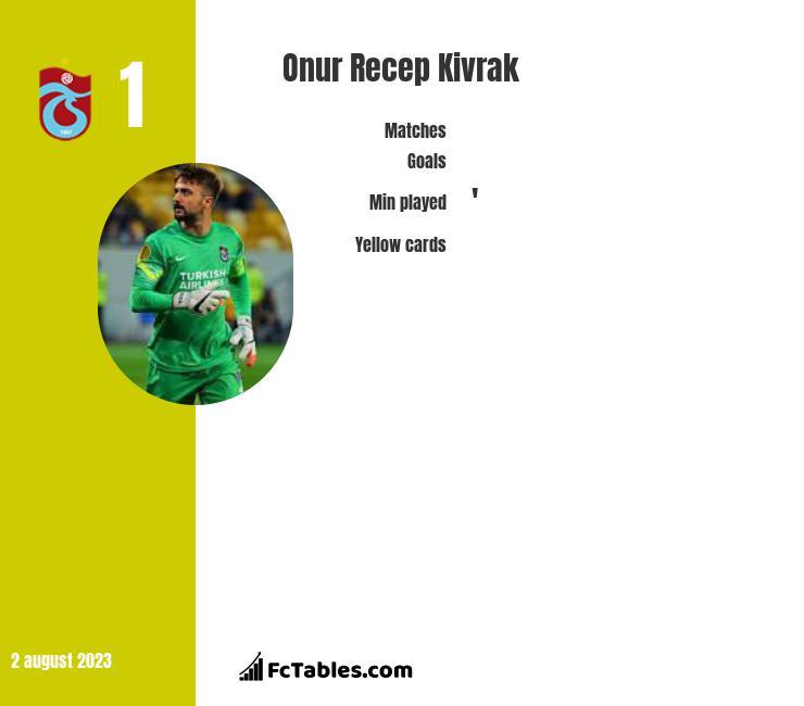 Onur Recep Kivrak infographic
