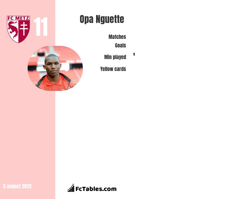 Opa Nguette infographic