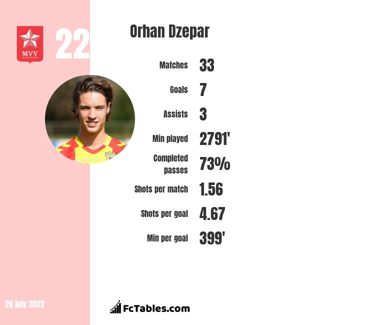 Orhan Dzepar infographic