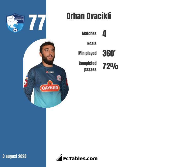 Orhan Ovacikli infographic