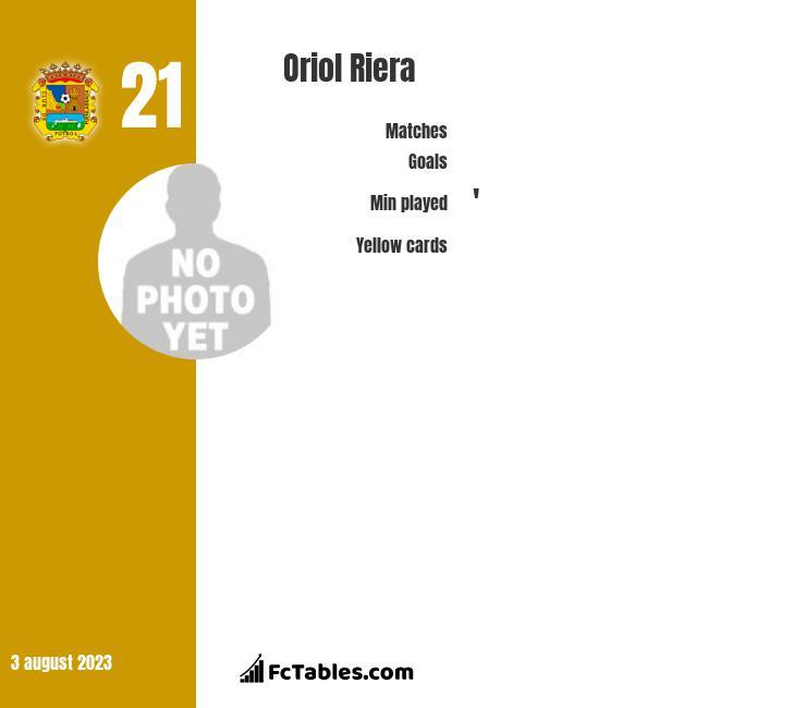 Oriol Riera infographic