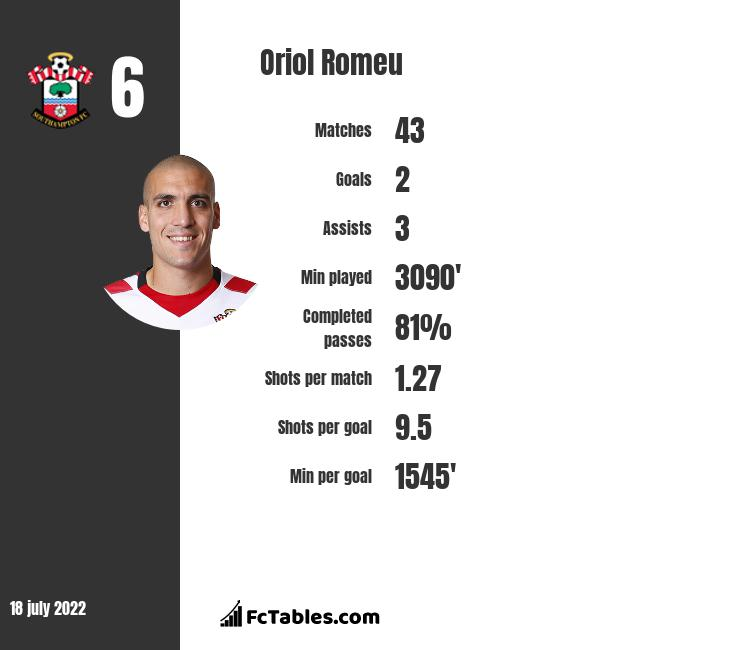 Oriol Romeu infographic