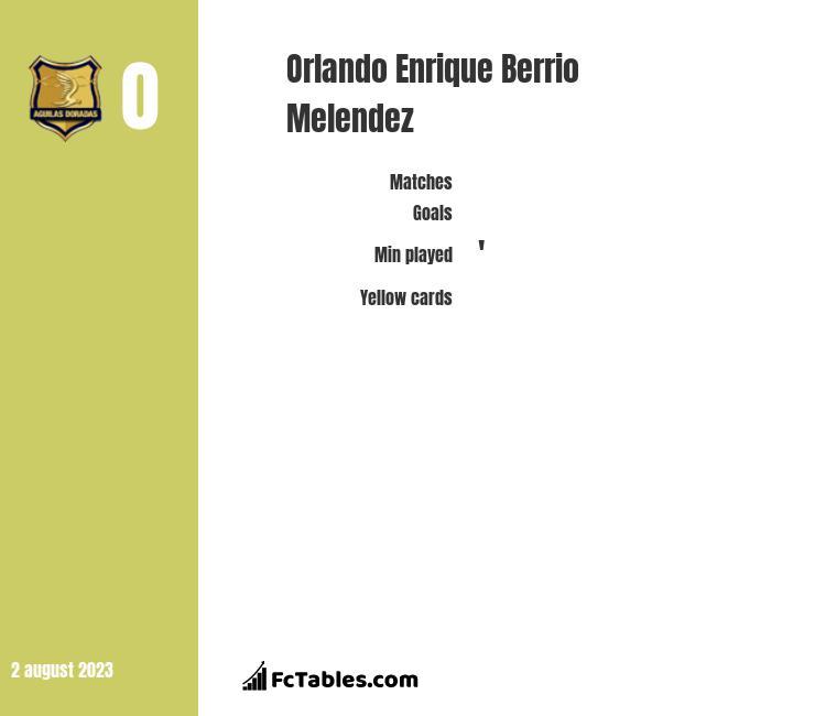 Orlando Enrique Berrio Melendez infographic