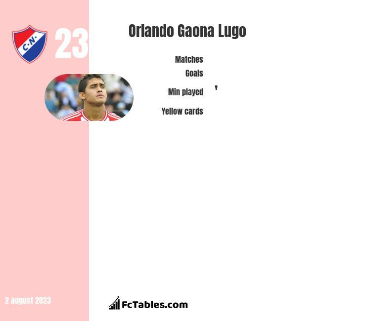 Orlando Gaona Lugo infographic