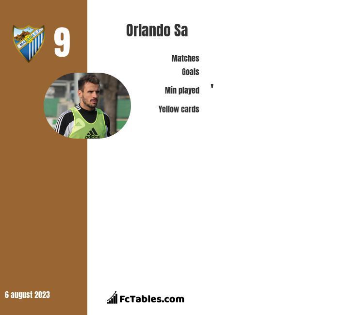 Orlando Sa infographic