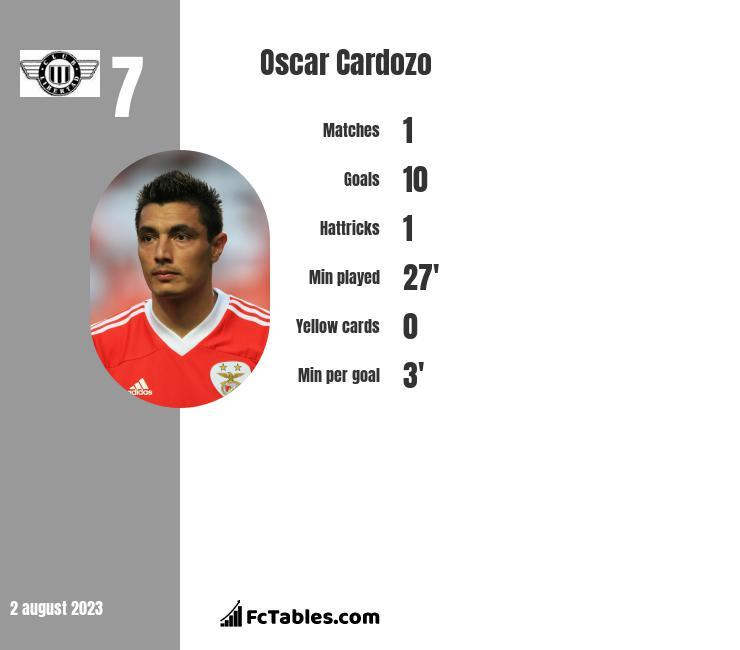 Oscar Cardozo infographic