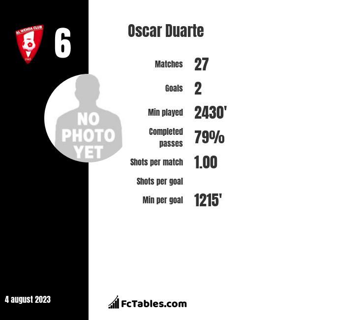 Oscar Duarte infographic