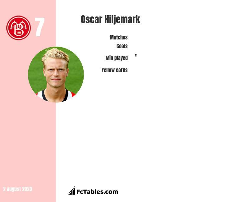 Oscar Hiljemark infographic