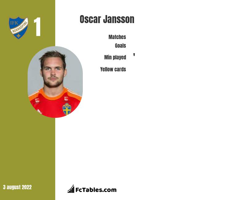 Oscar Jansson infographic statistics for Oerebro