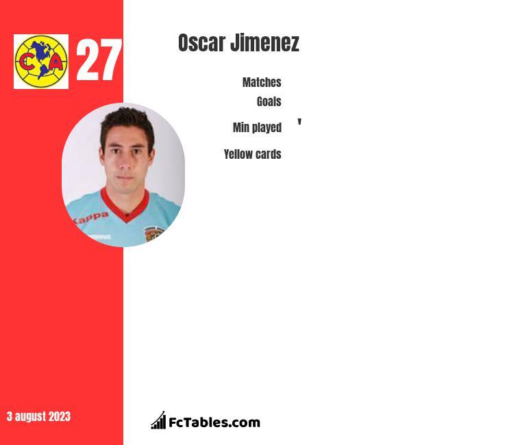 Oscar Jimenez infographic