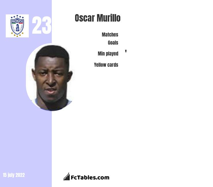 Oscar Murillo infographic