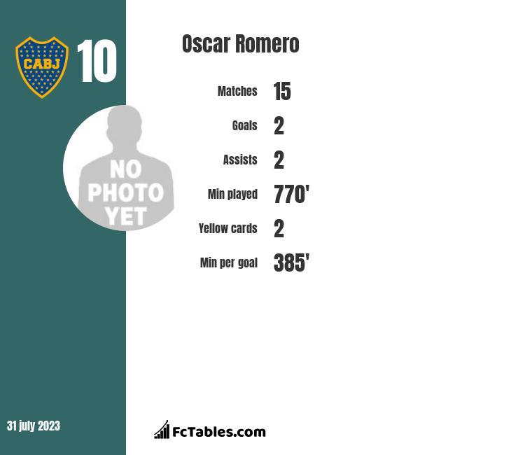 Oscar Romero infographic