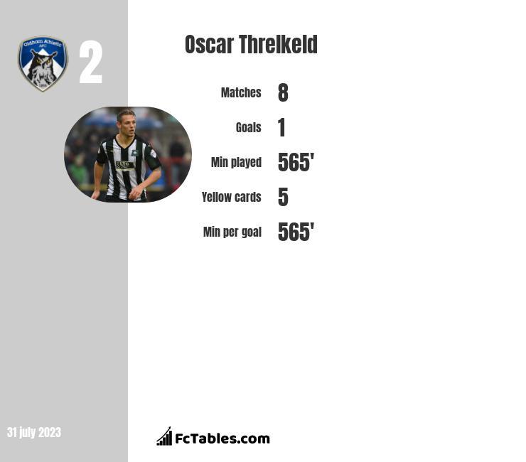 Oscar Threlkeld infographic
