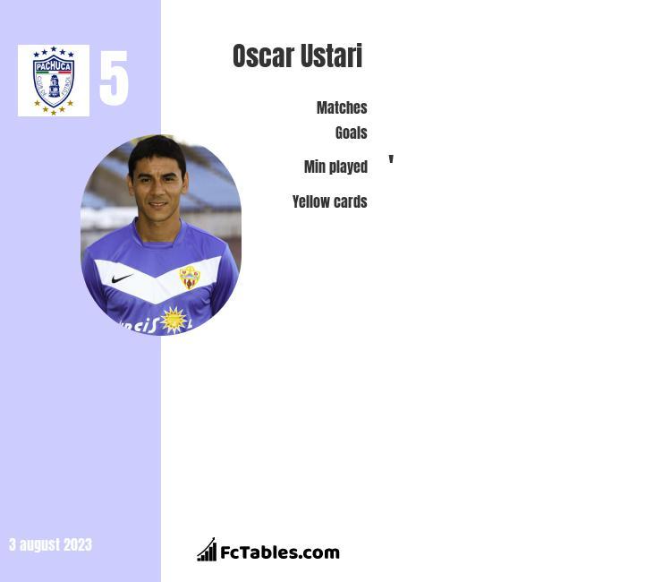 Oscar Ustari infographic