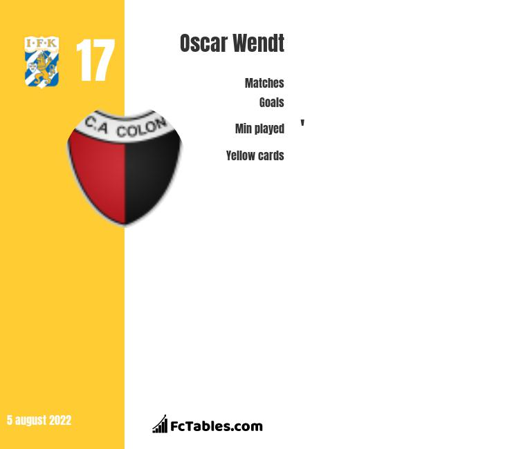 Oscar Wendt infographic statistics for Borussia Moenchengladbach