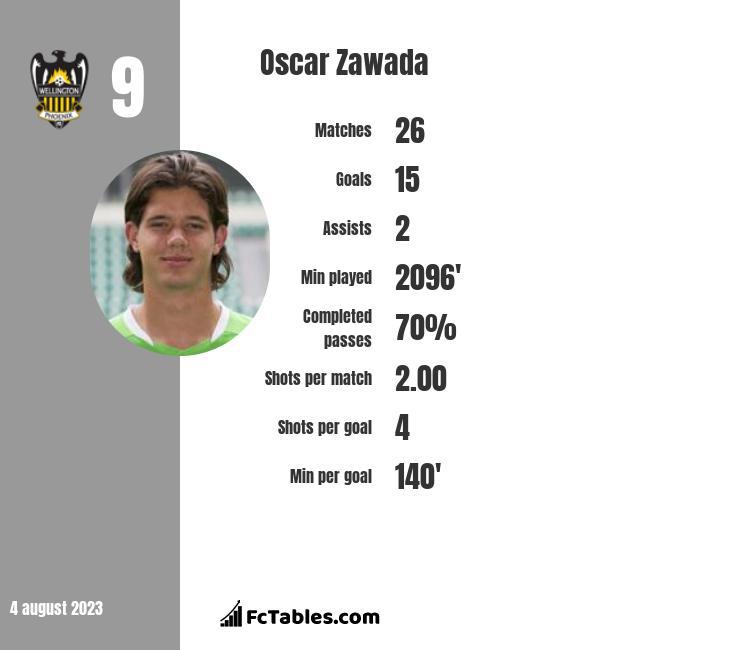 Oscar Zawada infographic