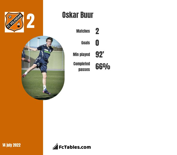 Oskar Buur infographic