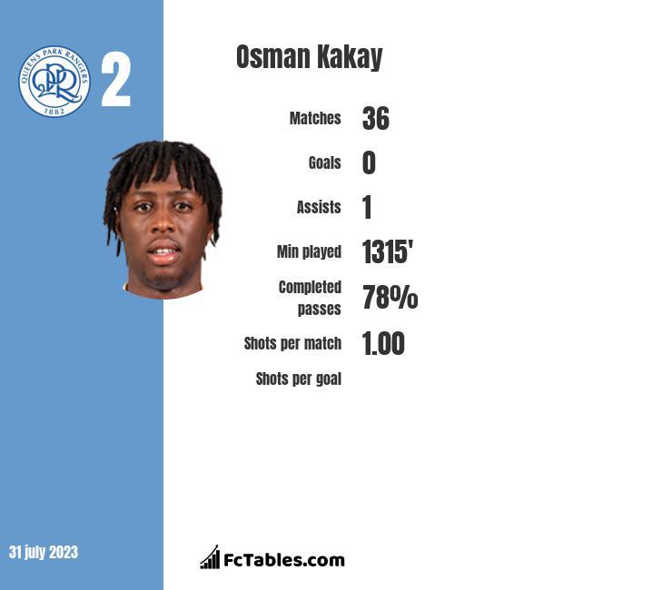 Osman Kakay stats