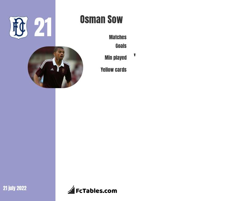 Osman Sow infographic