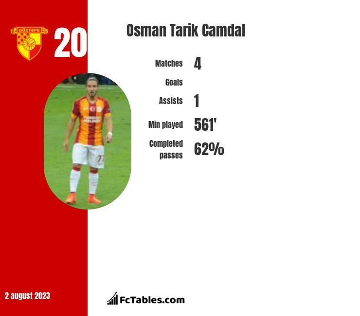 Osman Tarik Camdal infographic