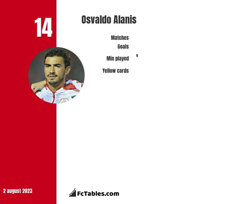 Osvaldo Alanis infographic
