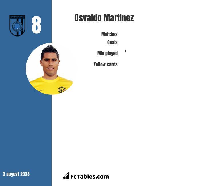 Osvaldo Martinez infographic