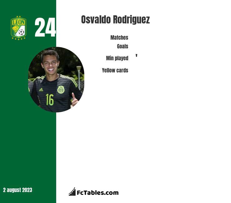 Osvaldo Rodriguez stats