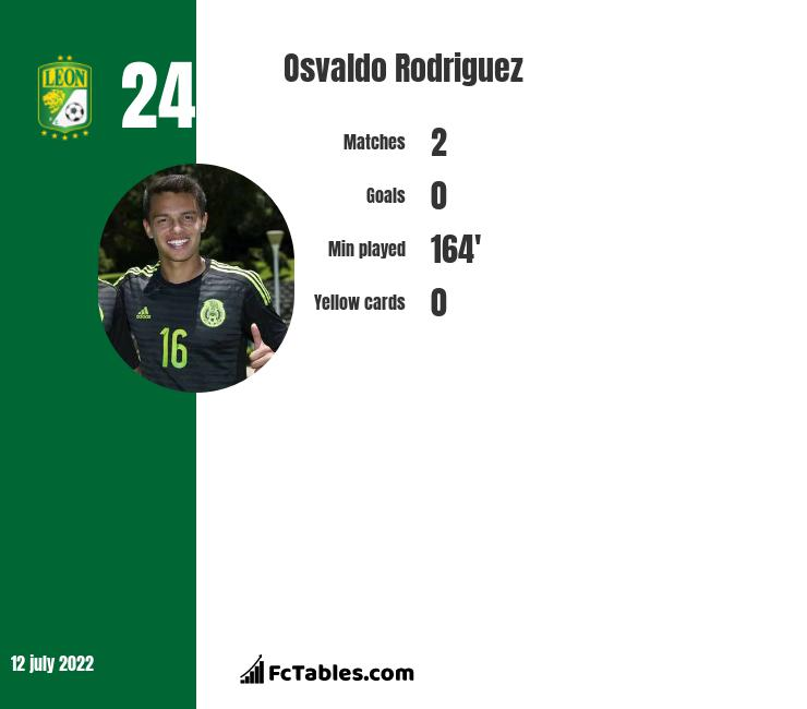 Osvaldo Rodriguez infographic