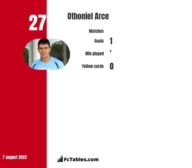 Othoniel Arce infographic