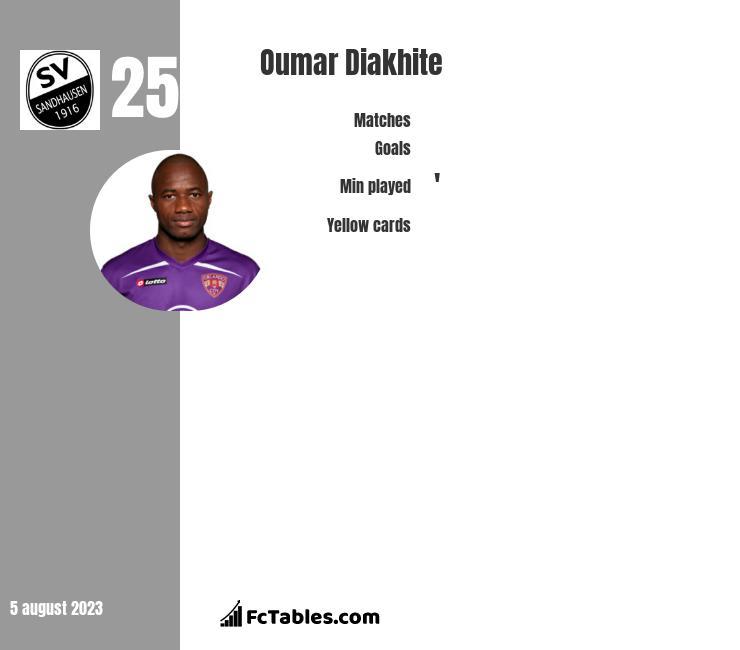 Oumar Diakhite infographic