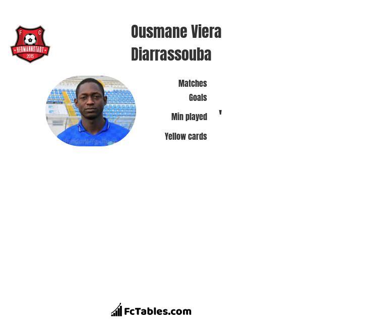 Ousmane Viera Diarrassouba infographic