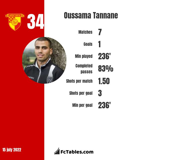 Oussama Tannane infographic