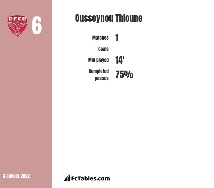 Ousseynou Thioune infographic