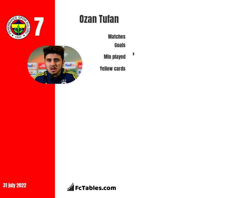 Ozan Tufan infographic statistics for Fenerbahce