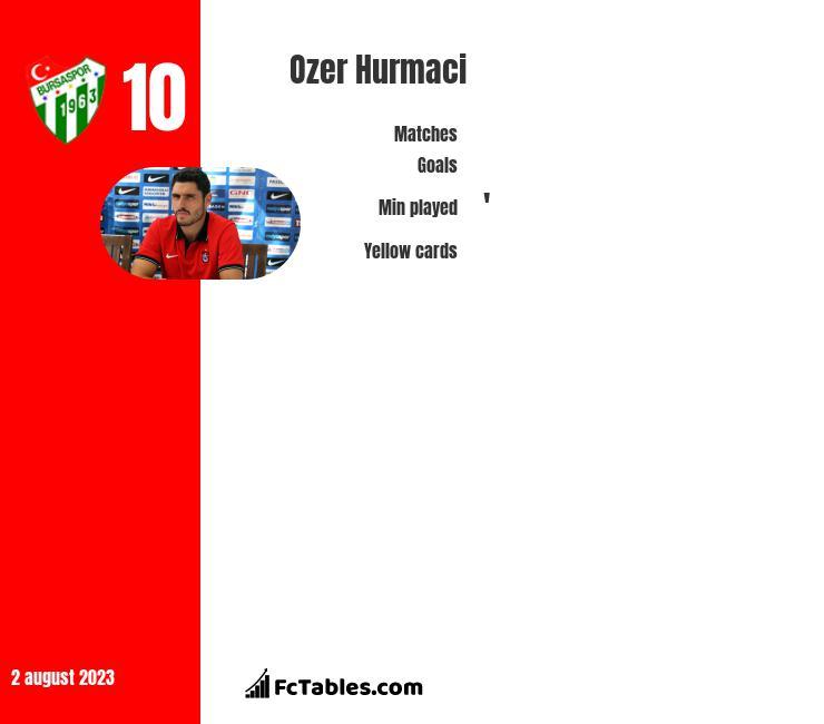 Ozer Hurmaci infographic