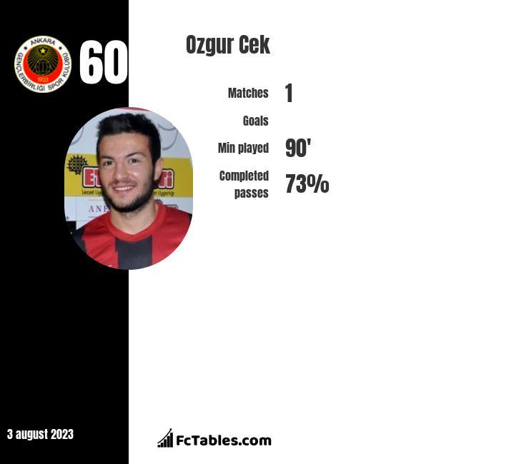 Ozgur Cek infographic
