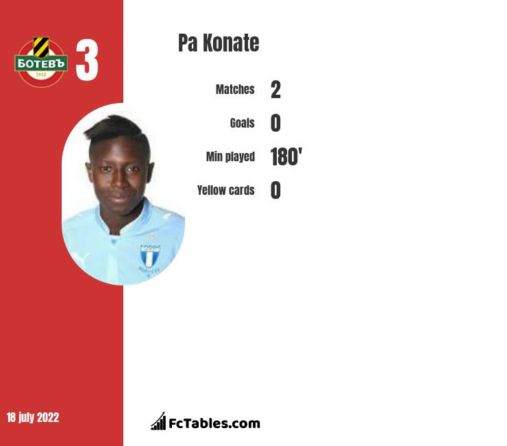 Pa Konate infographic