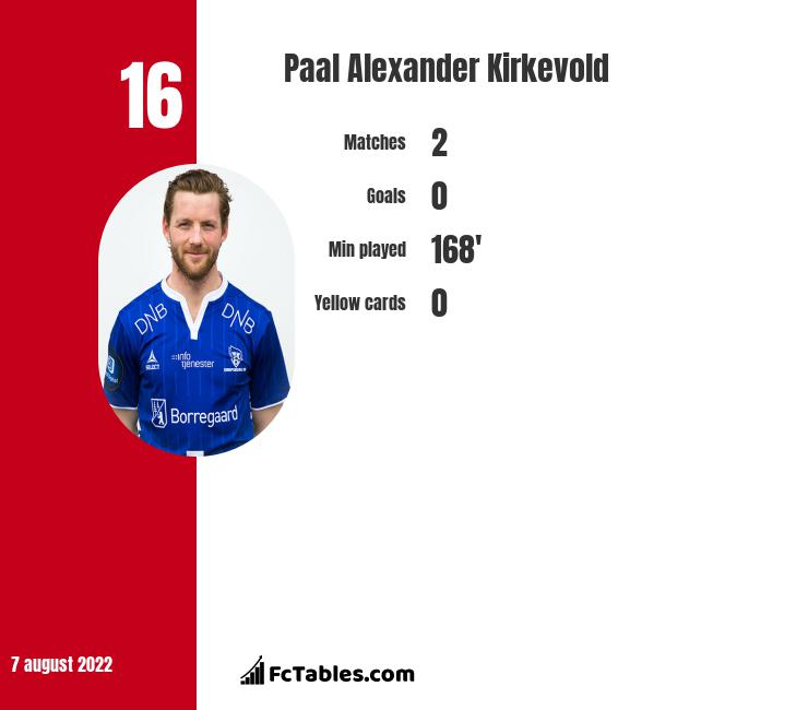 Paal Alexander Kirkevold infographic