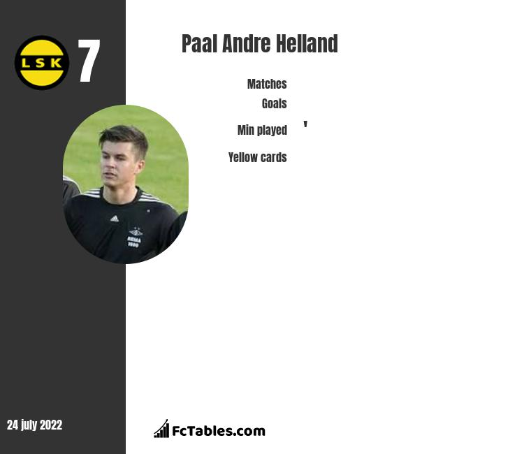 Paal Andre Helland infographic