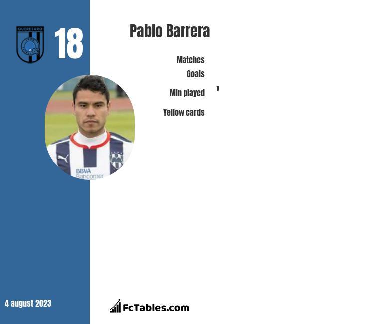 Pablo Barrera infographic