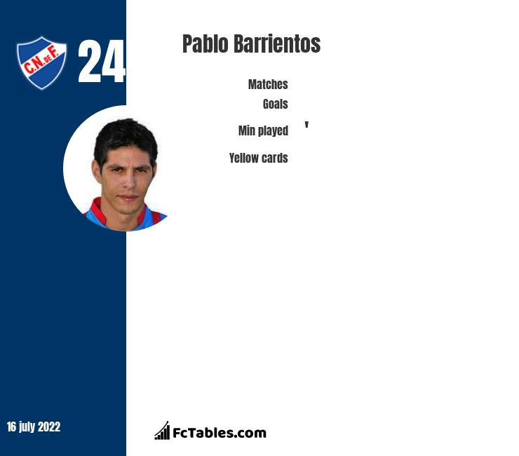 Pablo Barrientos infographic