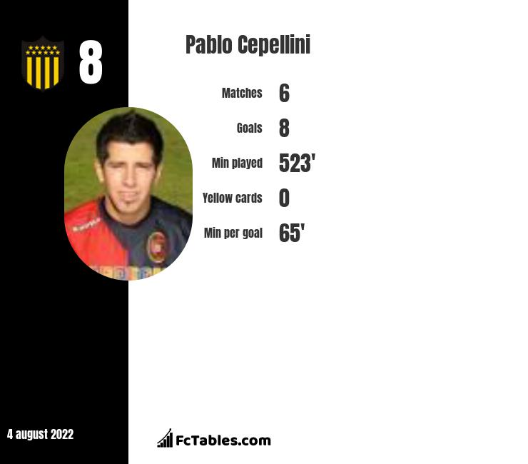 Pablo Cepellini infographic statistics for Cruz Azul